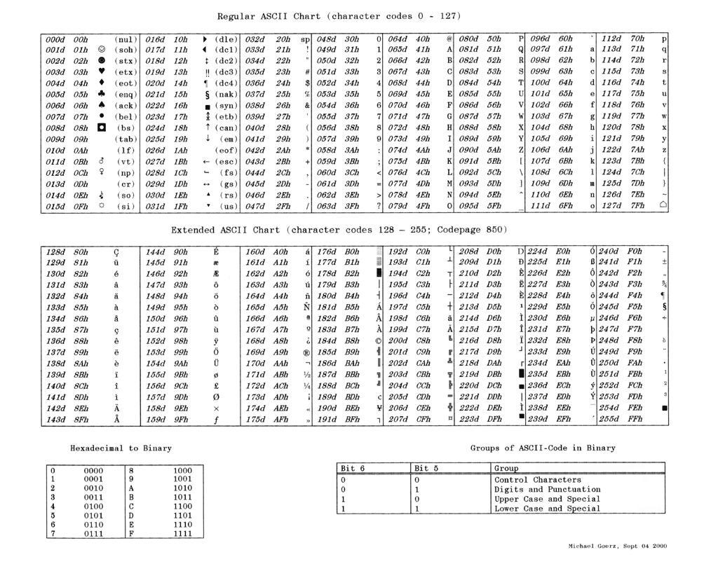 Ascii Conversion Table - Principlesofafreesociety