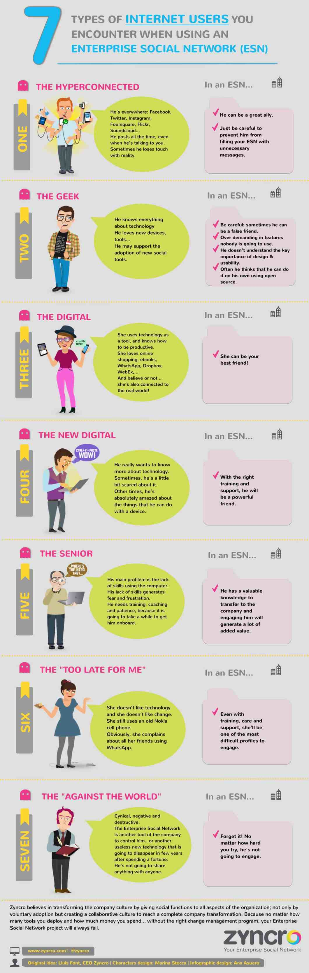 [INFOGRAPHIC] 7 types of internet users you encounter when using an Enterprise Social Network