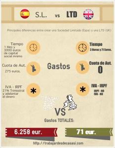 Spain vs UK
