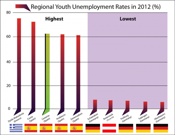 Euro zone youth unemployment rates by region