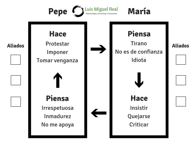 Diagrama Escalamiento