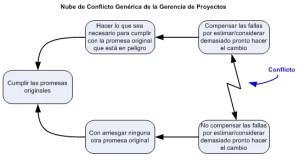 Nube de Conflicto Genérica de la Gerencia de Proyectos