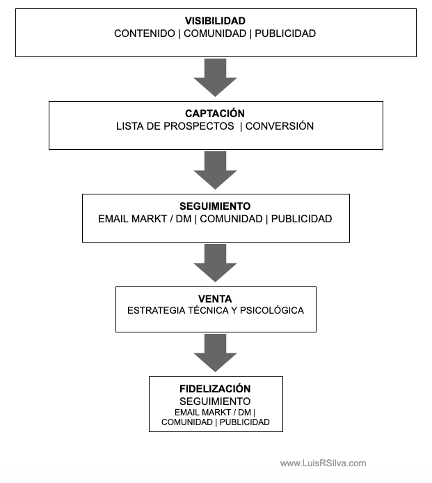 plan de marketing online-proceso