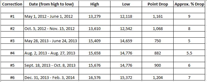 2-Yr._Dow_Data