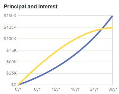 graph showing mortgage principal and interest payments