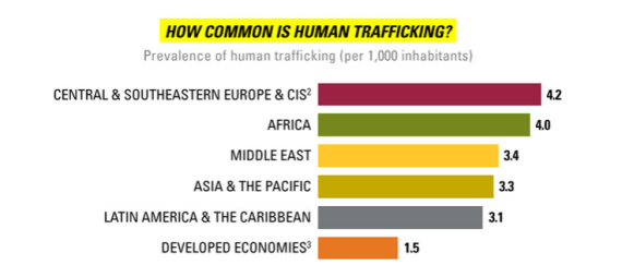 Prevelence_of_human_trafficking