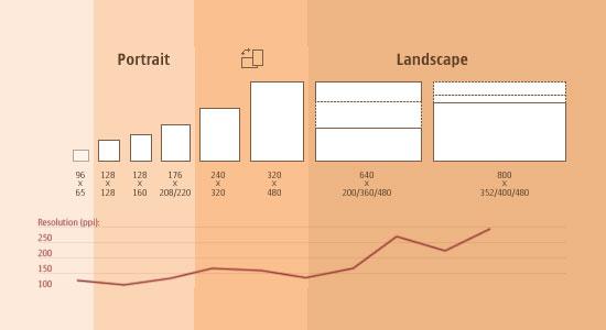 Responsive Design sizes