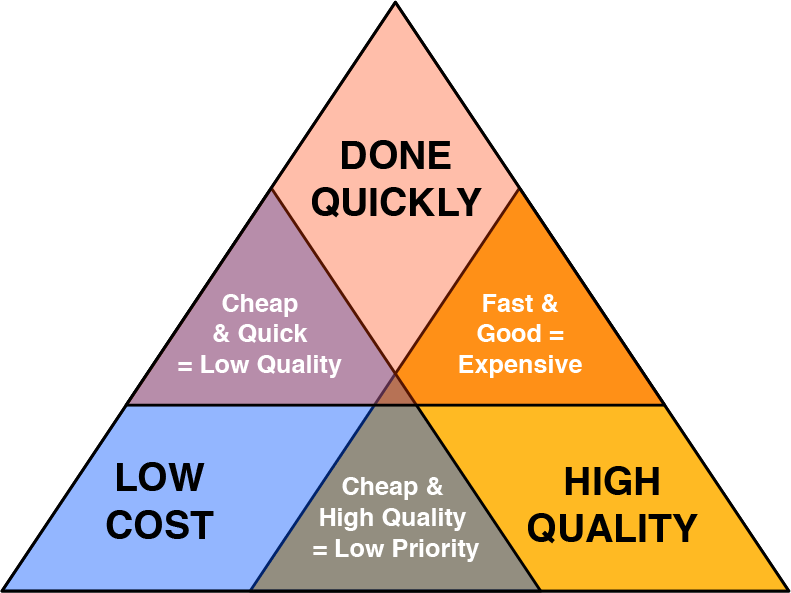 project management Iron triangle