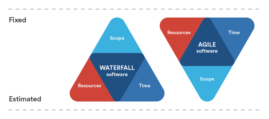 What 39 s a workback schedule luke angel for Agile compared to waterfall