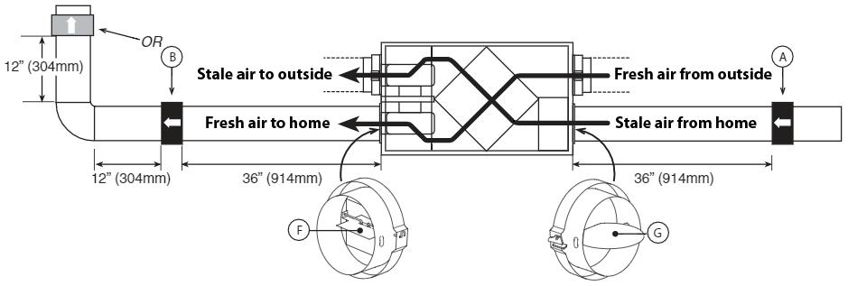 ERV/HRV Ventilator Setup, Balancing, and Micro-balancing