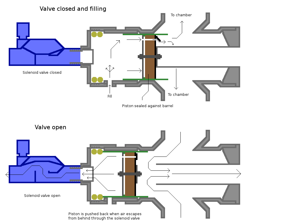 hight resolution of diagram of the piston valve showing its operation