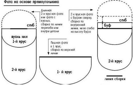 Как кроить двухслойную фату прямоугольную