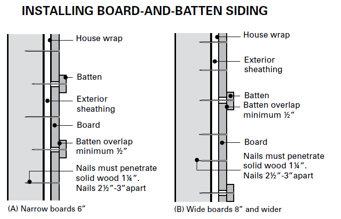 Greatest Board And Batten Spacing Exterior #TN79