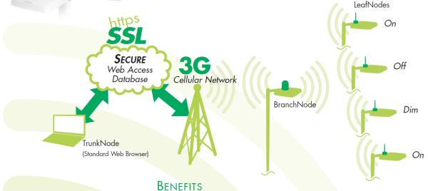 LeafNut Network