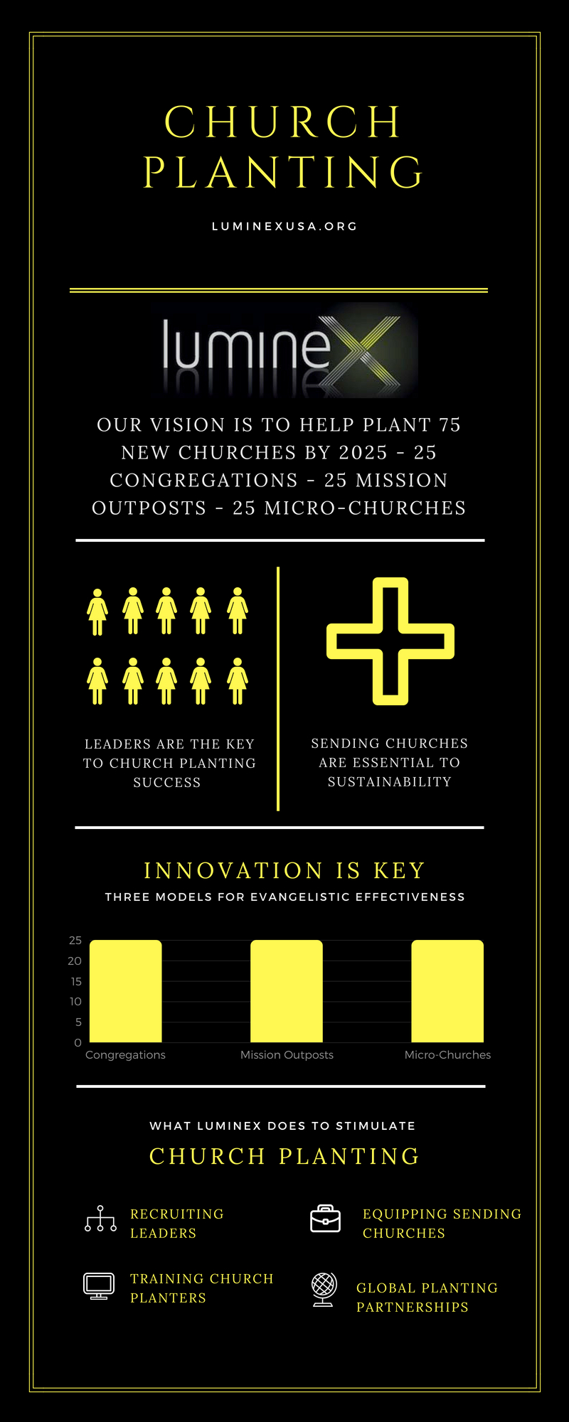 """Featured image for """"Church Planting Infographic"""""""