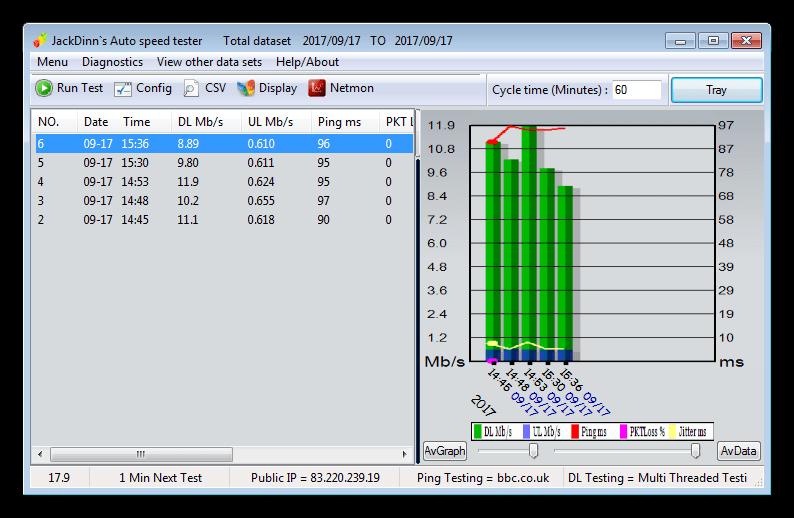 Ταχύτητα χρονολογίων ETH 2015