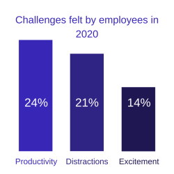 Challenges felt by employees in 2020 bar graph showing three bars: productivity 24%, distractions 21%, excitement 14%.