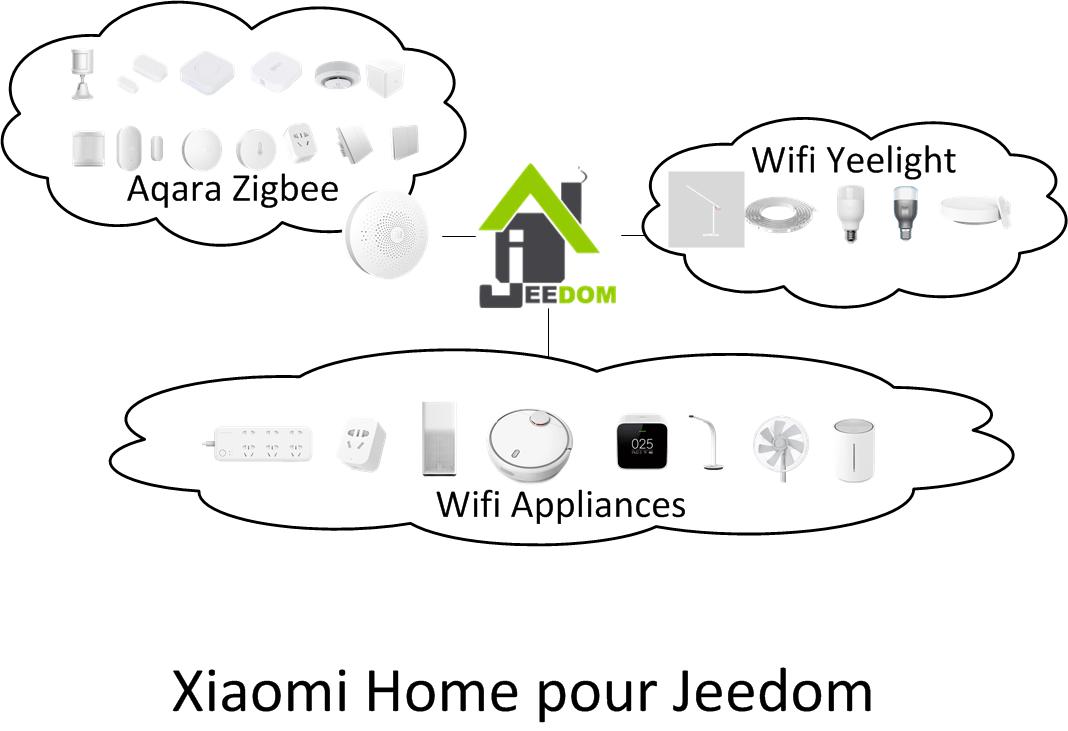 Xiaomi et Jeedom : la combo ultime