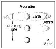 Accretion Model