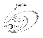 Lunar Origin Capture Model diagram