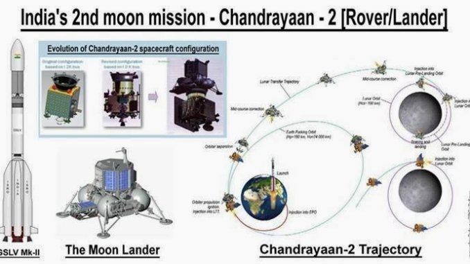 Chandrayaan-2 (Illustration)
