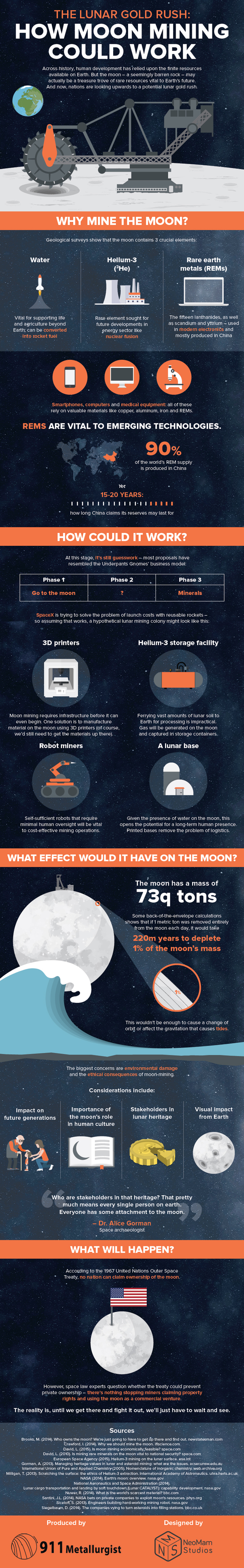 How Moon Mining Could Work (Infographic)