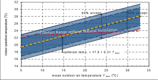 Adaptive Comfort Range. Recreated from ASHRAE Std - 55.