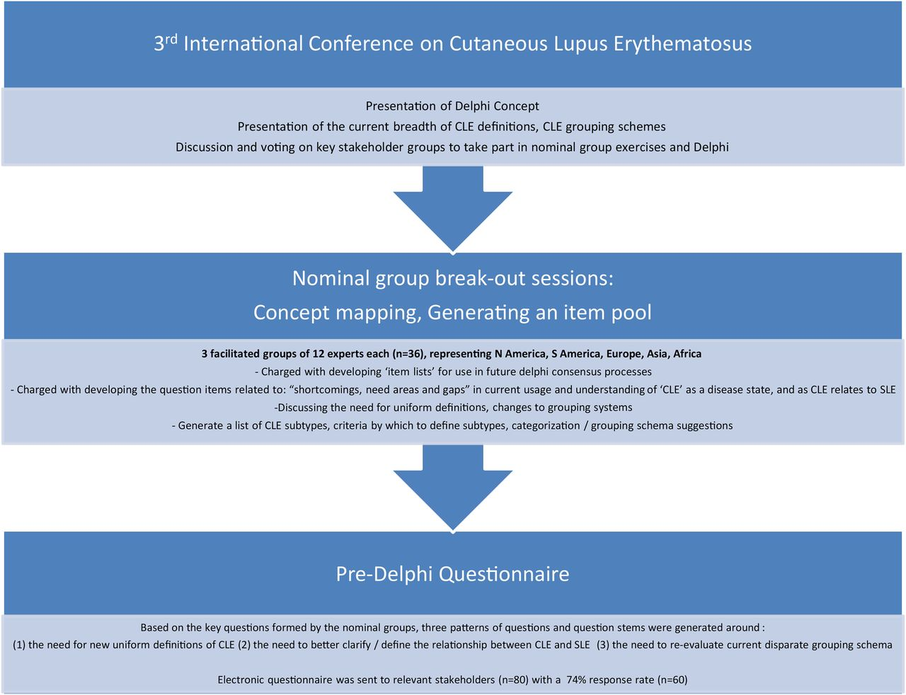 Redefining Cutaneous Lupus Erythematosus A Proposed International Consensus Approach And