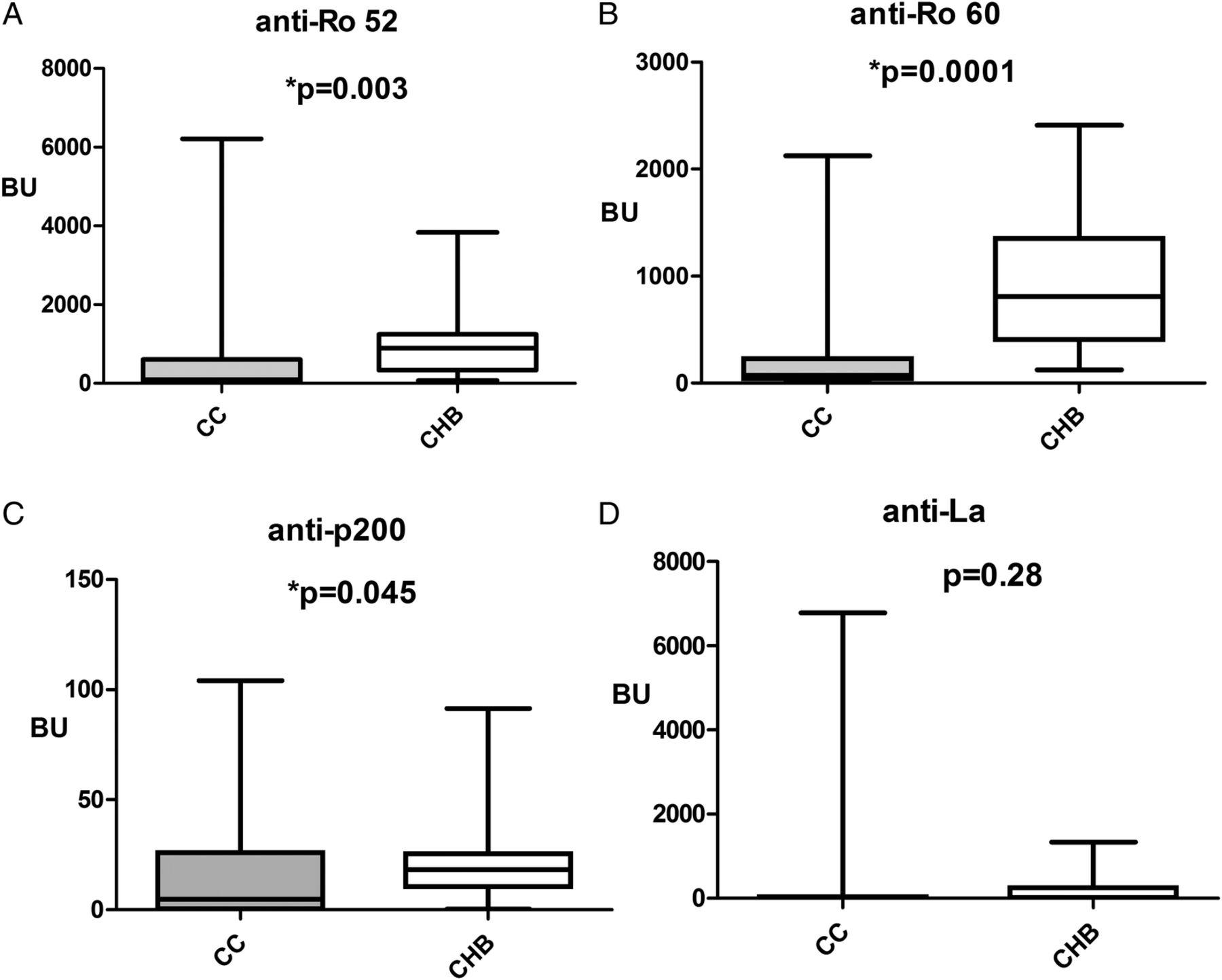 Maternal autoantibody profiles at risk for autoimmune
