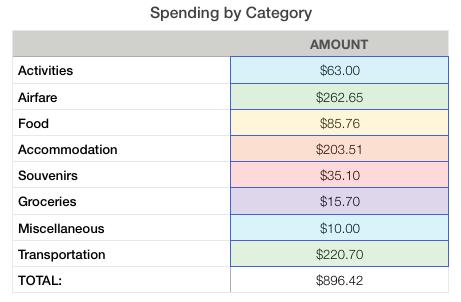 El Salvador Expenses