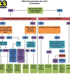 which denomination flow chart [ 960 x 960 Pixel ]