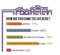Statistic from the 2017 Town of Luther Survey