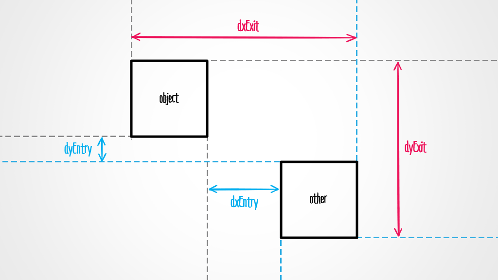ví dụ 2 hình chữ nhật chưa va chạm