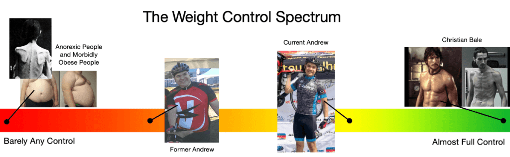 the weight control spectrum - a diagram