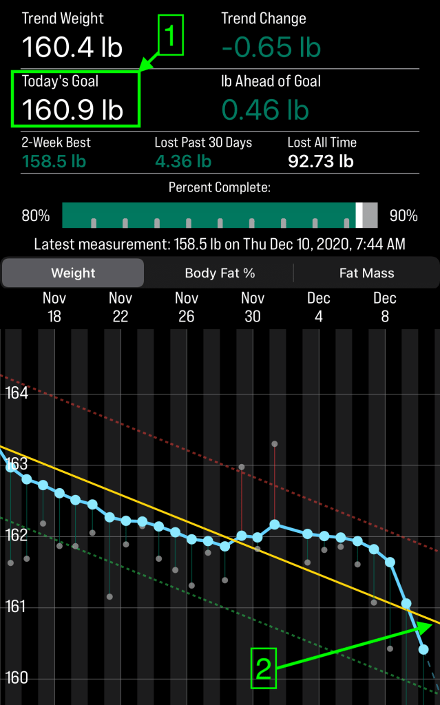 Chart explaining how Luuze can support weight loss through implementation of simple rules.