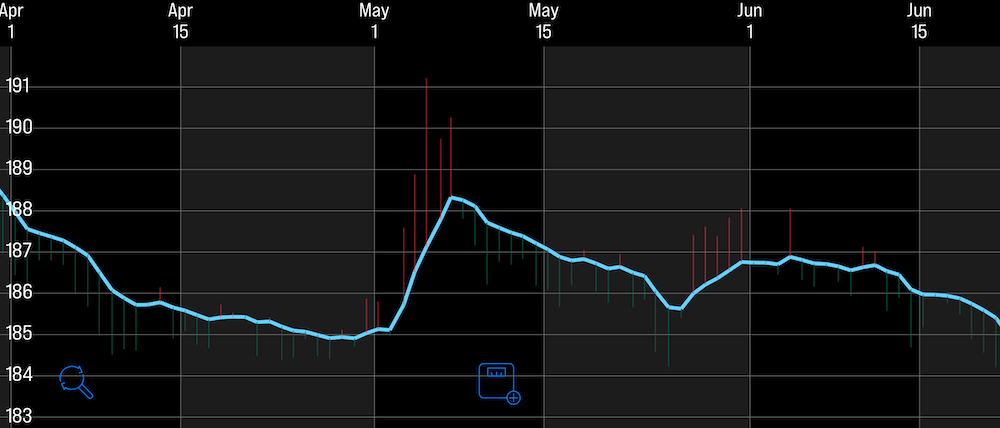 Andrew's weight chart from 2016 showing a 2 month plateau.