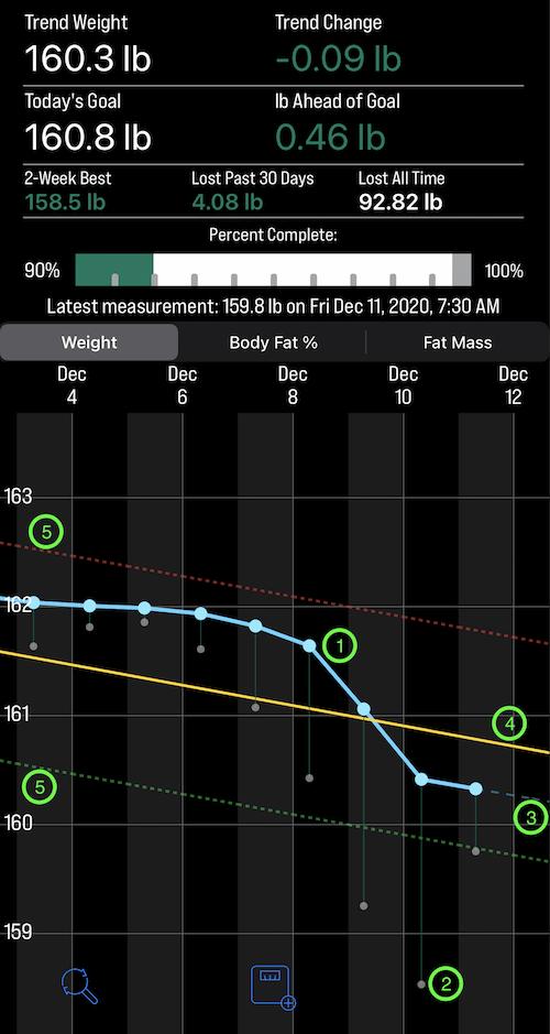 screenshot of chart describing the lines