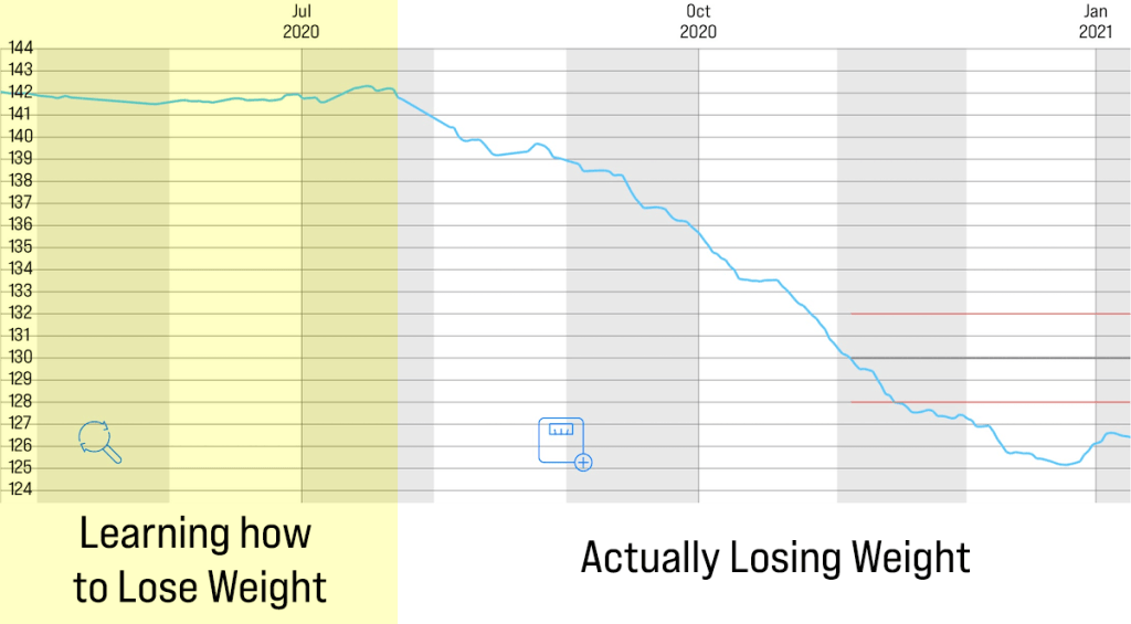 Darla's chart - getting back to her pre-pregnancy weight, divided into learning and actually losing