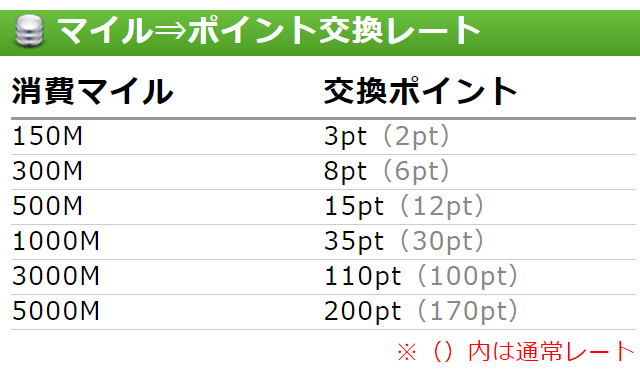 PCMAX,マイル・ポイント交換レート