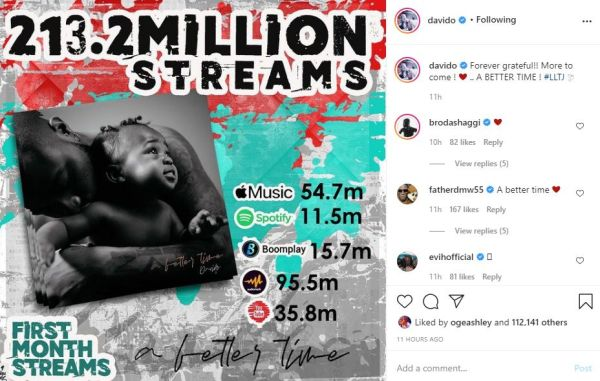 Davido's 3rd studio album A better Time hits 213.2 million streams in one month