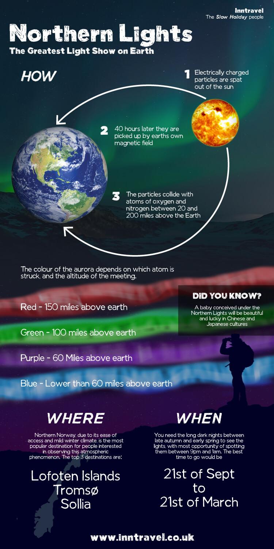 Northern Lights Info