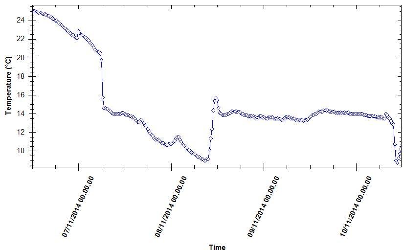 5 Temperature fluctuation