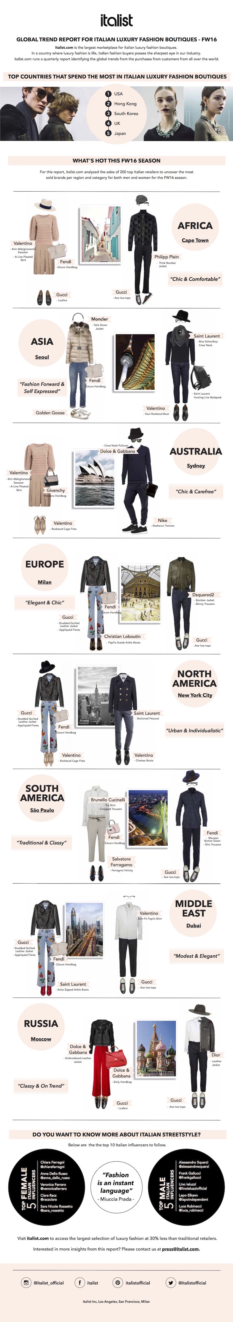 infographic-global-trend-report-italian-luxury-fashion-boutiques-italist