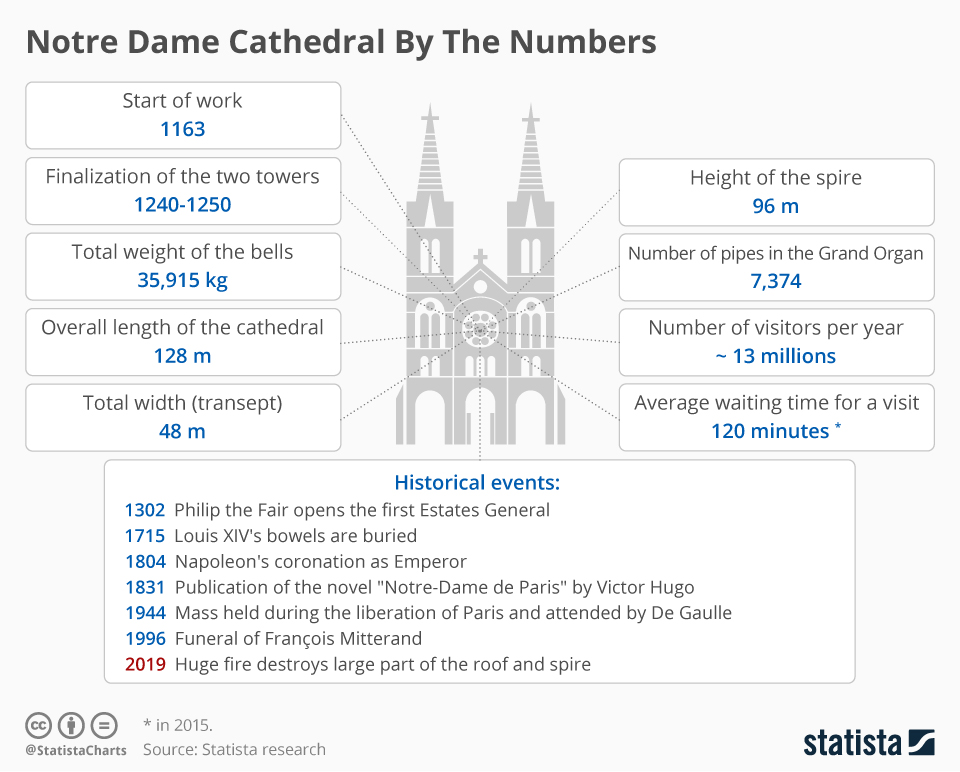 Notre Dame Catheral