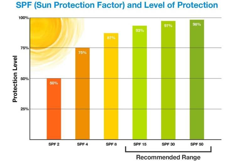 choosing sunscreen