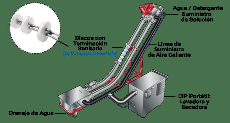Options11d Transportador Sanilux®, Series USDA