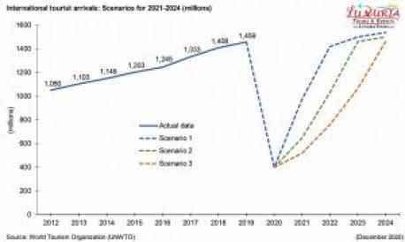 International Tourist Arrivals 2021 - 2024 - Luxuria Tours & Events