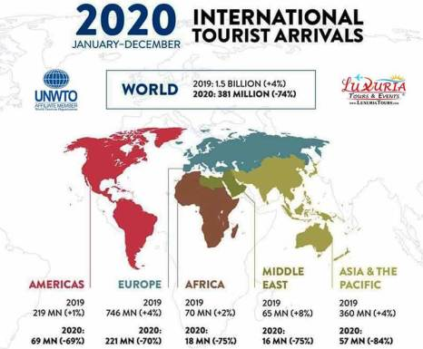 International Tourist Arrivals 2020 January to December UNWTO