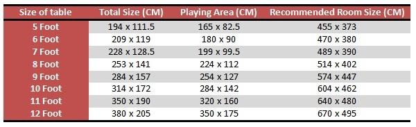 Pool Table Size Chart Seatledavidjoelco - 6 foot pool table room size
