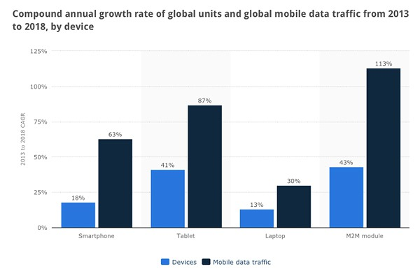 Mobile-data-traffic-2010-to-2018